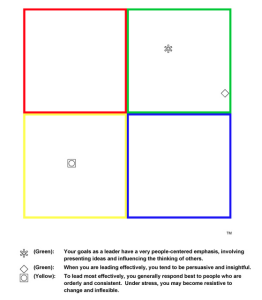birkman-lifestyle-grid-symbols