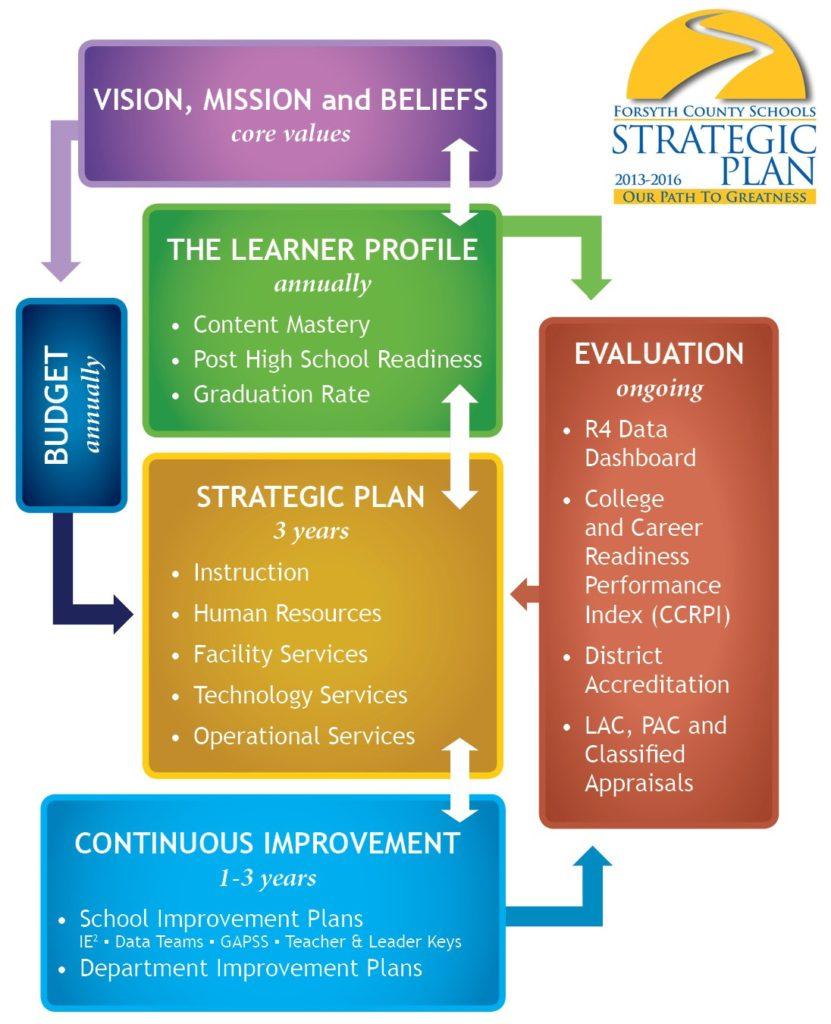 Samples of strategic plans the wineinger company for Strategic plan template for schools